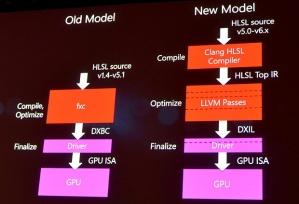Shader Model 5 vs Shader Model 6